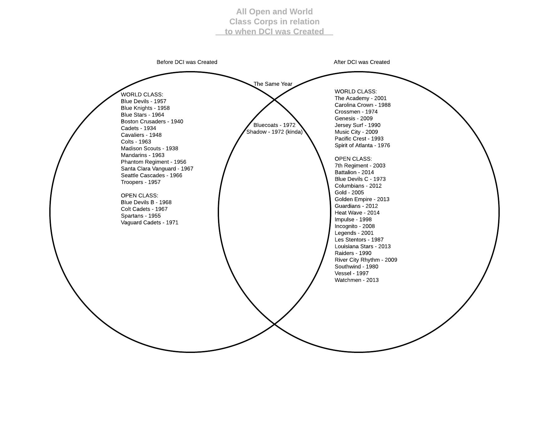 Here S A Random Venn Diagram I Made Of When Each Active