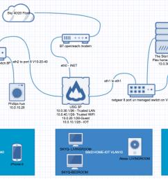 diagramhome network  [ 1530 x 894 Pixel ]