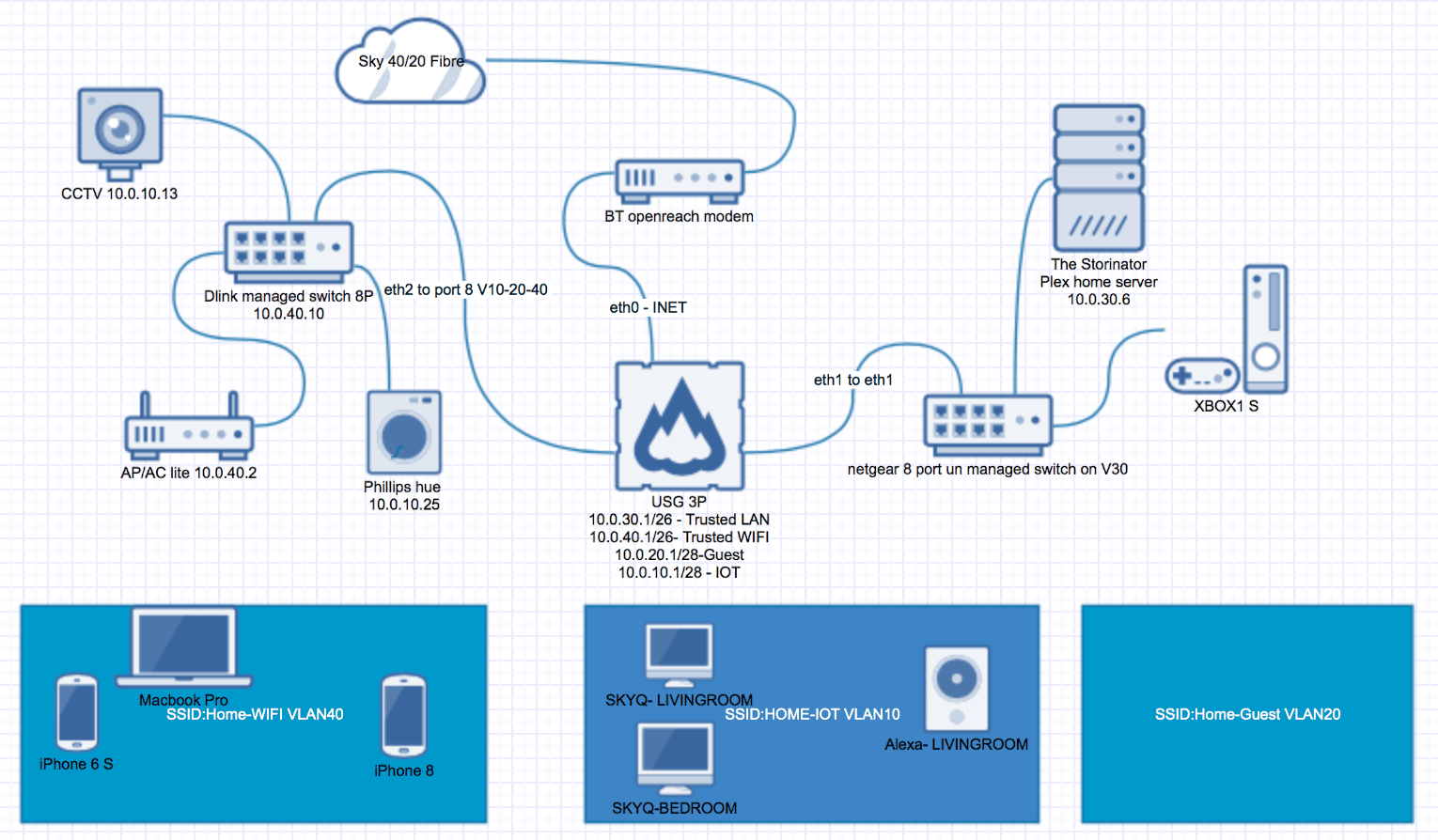 hight resolution of diagramhome network