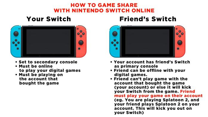 How Gameshare Works Nintendoswitch