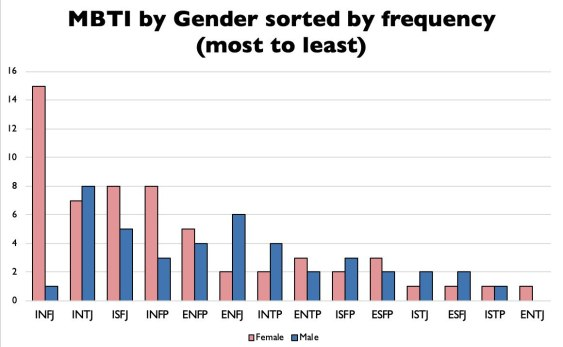 Image result for mbti and gender