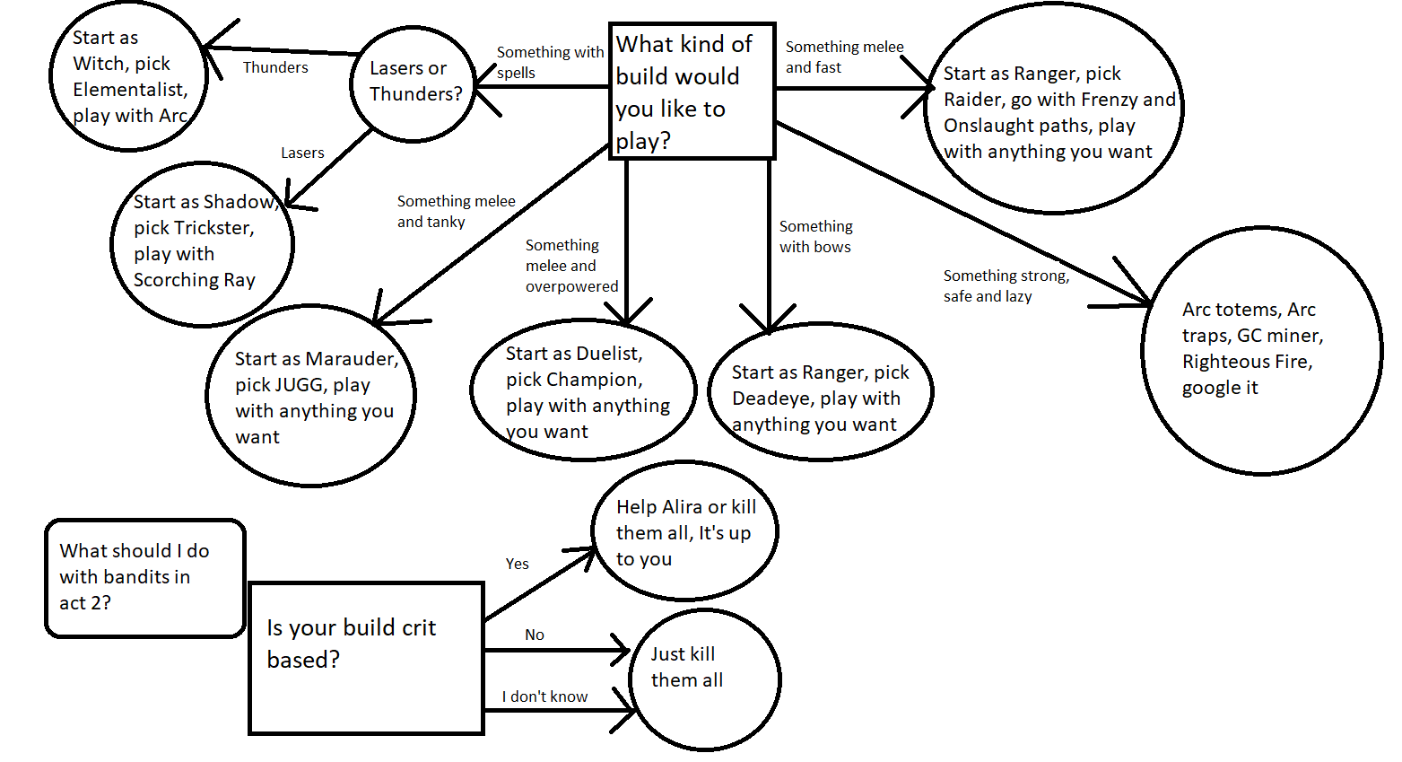 Hoa Support Scion Guide