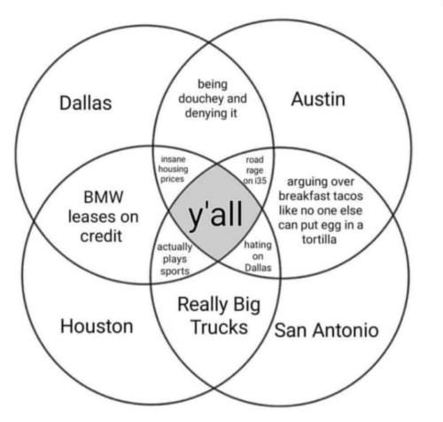 small resolution of handy venn diagram for texas cities