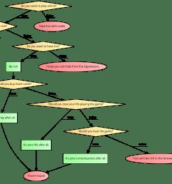 gta v s flow chart  [ 1714 x 1414 Pixel ]