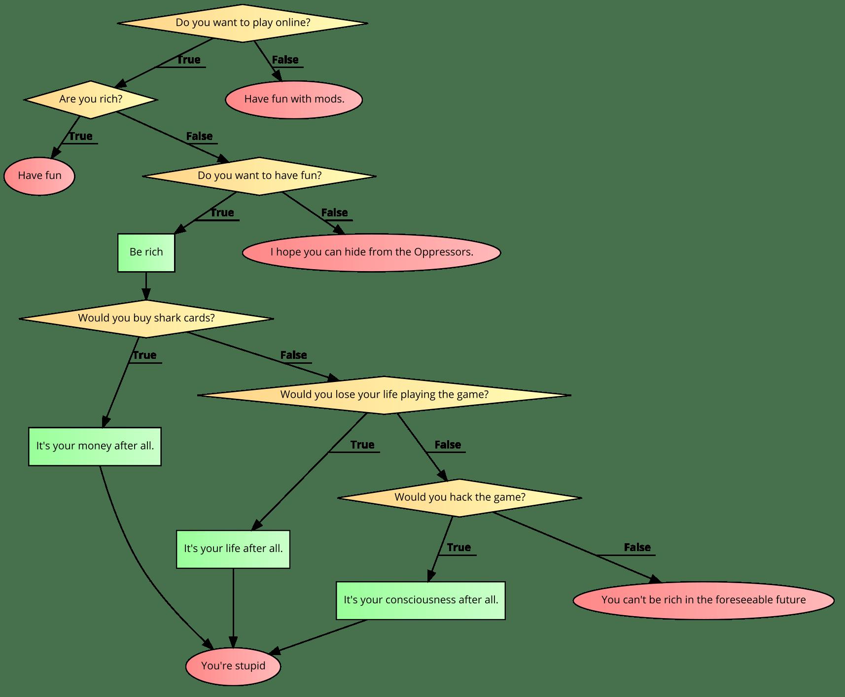 hight resolution of gta v s flow chart