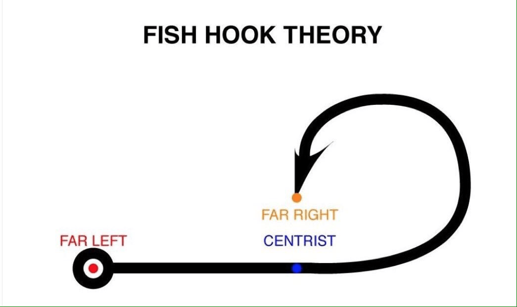 Fish Hook Theory : ENLIGHTENEDCENTRISM
