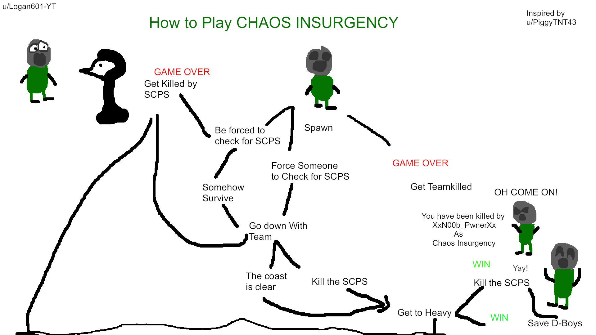 [Guide] How to play Chaos Insurgency (Please check out the