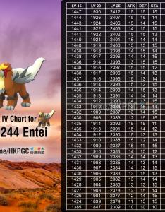 Cp iv chart for entei research raid boosted photo also thesilphroad rh reddit