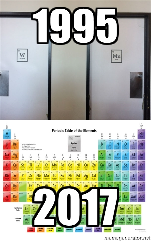 Periodic Table - Ptable