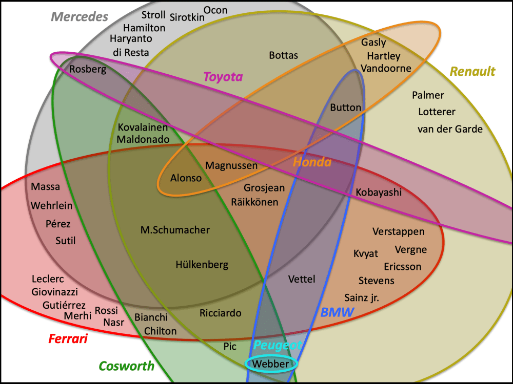 medium resolution of media euler diagram what engines have f1 drivers used in their career all drivers since 2013
