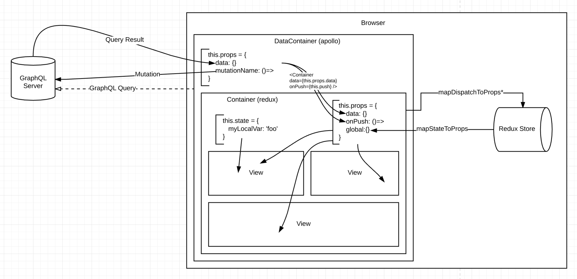 hight resolution of i made a diagram of the design of my first react app do you see anything that s going to bite me in the ass later on