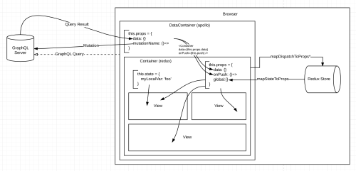small resolution of i made a diagram of the design of my first react app do you see anything that s going to bite me in the ass later on