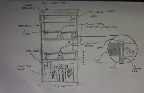 small resolution of aquaponics