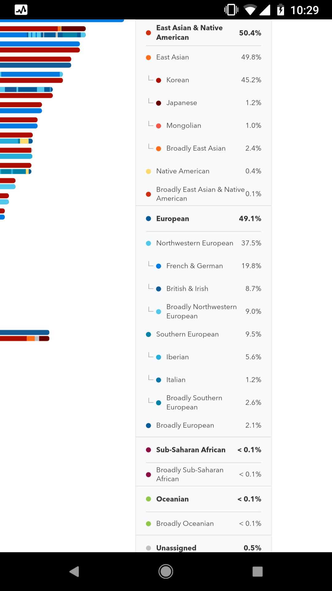 Results for half Korean half Cajun : 23andme