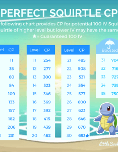 Perfect squirtle iv chart graphic for community day also silphroadok rh reddit