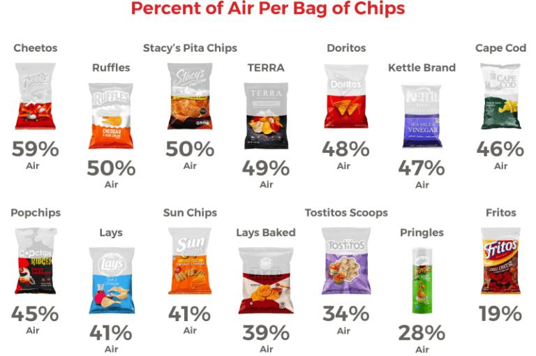 Cantidad de aire en las bolsas de patatas
