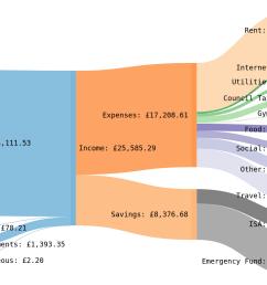 oc oc a sankey diagram showing how i spent my money in 2018  [ 1600 x 1200 Pixel ]