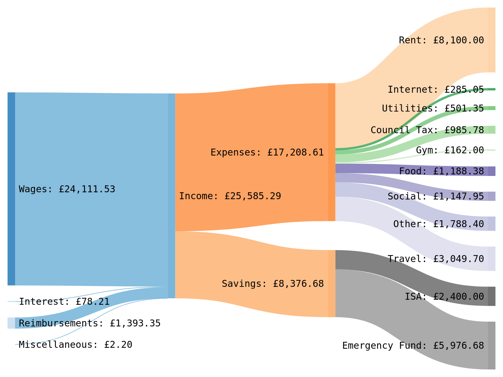 hight resolution of oc oc a sankey diagram showing how i spent my money in 2018