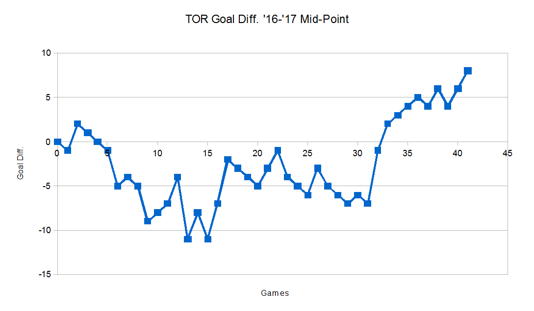 Been tracking goal differentials for every NHL team this