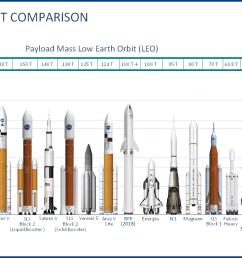 space rocket comparison i redd it  [ 1245 x 767 Pixel ]