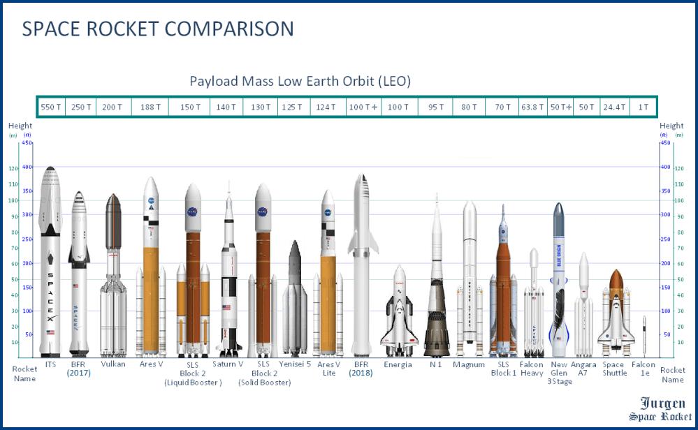 medium resolution of space rocket comparison i redd it