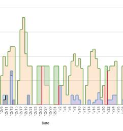 oc oc i visualized my time sheets and it looks like a skyline  [ 2692 x 880 Pixel ]
