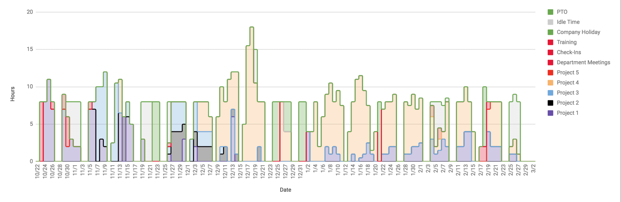 hight resolution of oc oc i visualized my time sheets and it looks like a skyline