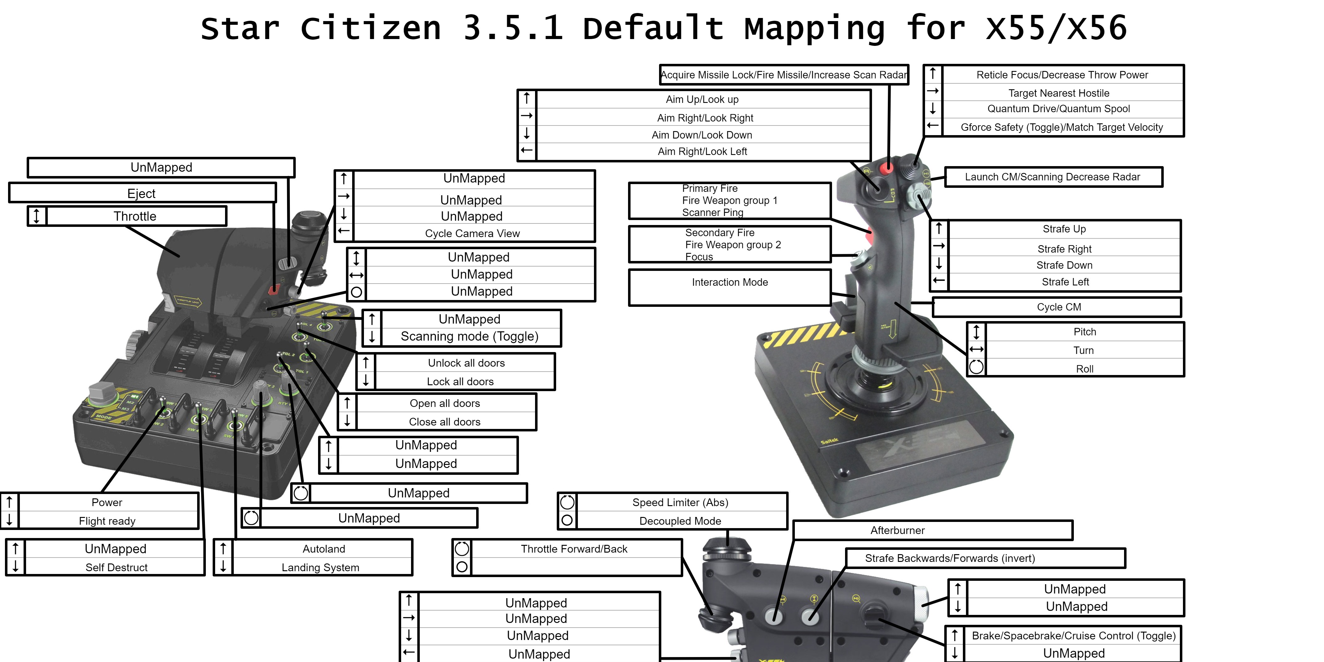 Default Mapping For X55 X56 In Star Citizen 3 5 1
