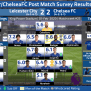 Results Post Match Player Ratings Leicester City 2 2