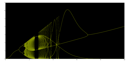 small resolution of image postbifurcation diagram of chaotic map