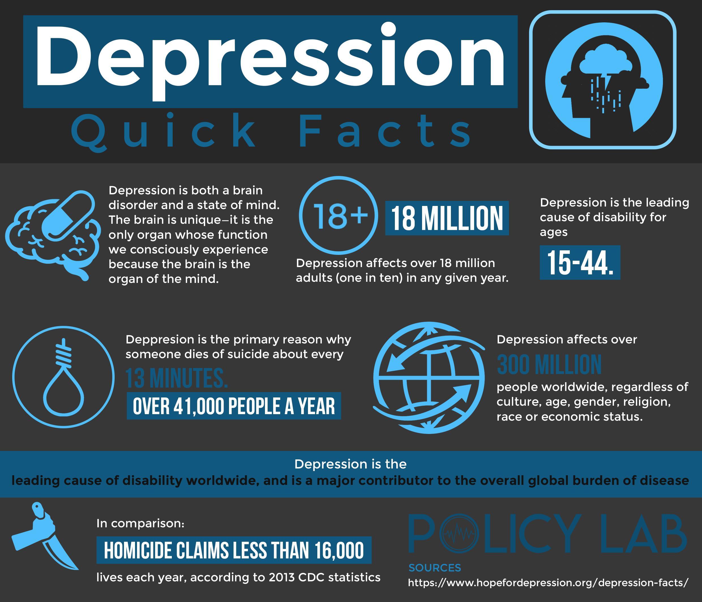 Depression Quick Facts Selfcarecharts