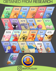 Cp for iv research rewards infographic also october thesilphroad rh reddit