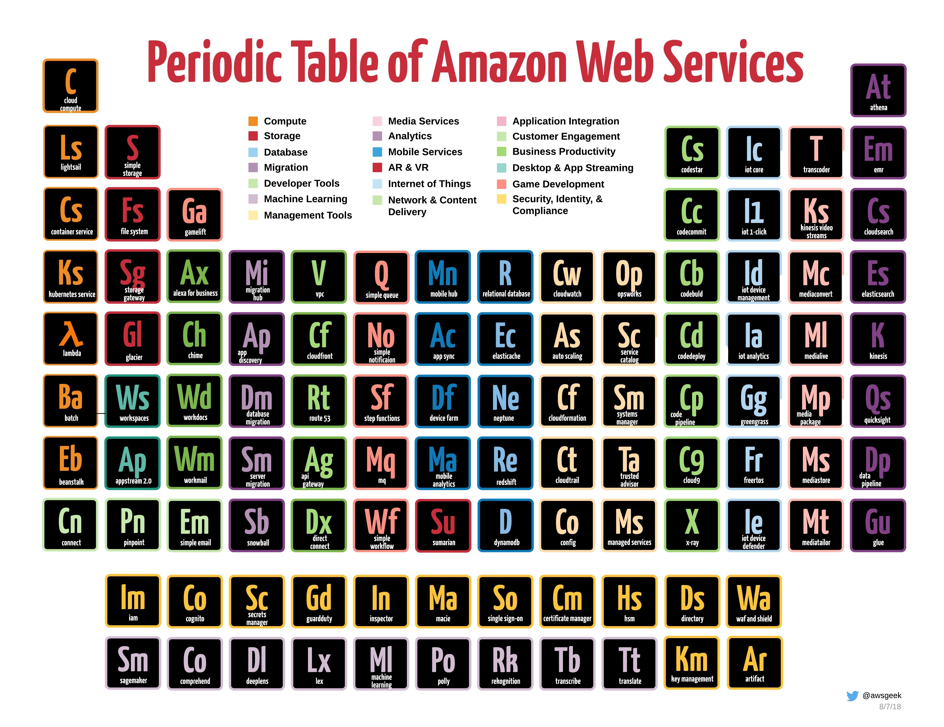 periodic table of amazon