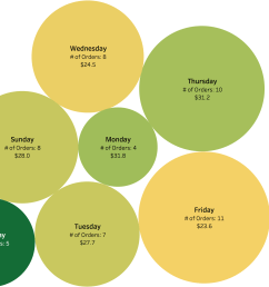 ocbubble graph of my food ordering habits vs day of week oc  [ 2654 x 1628 Pixel ]