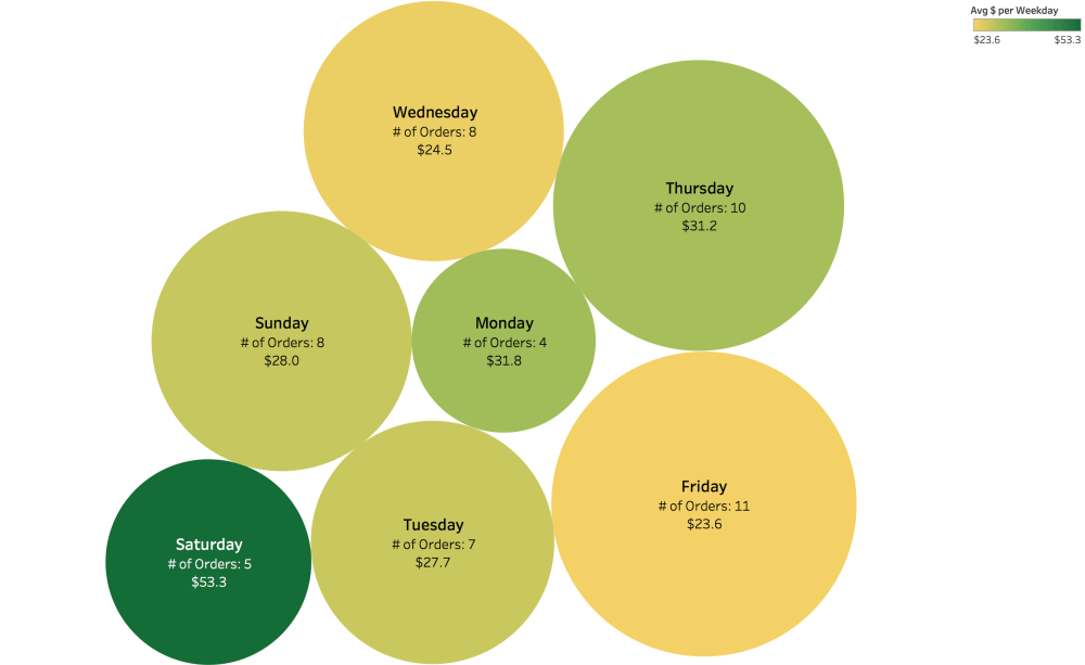 medium resolution of ocbubble graph of my food ordering habits vs day of week oc
