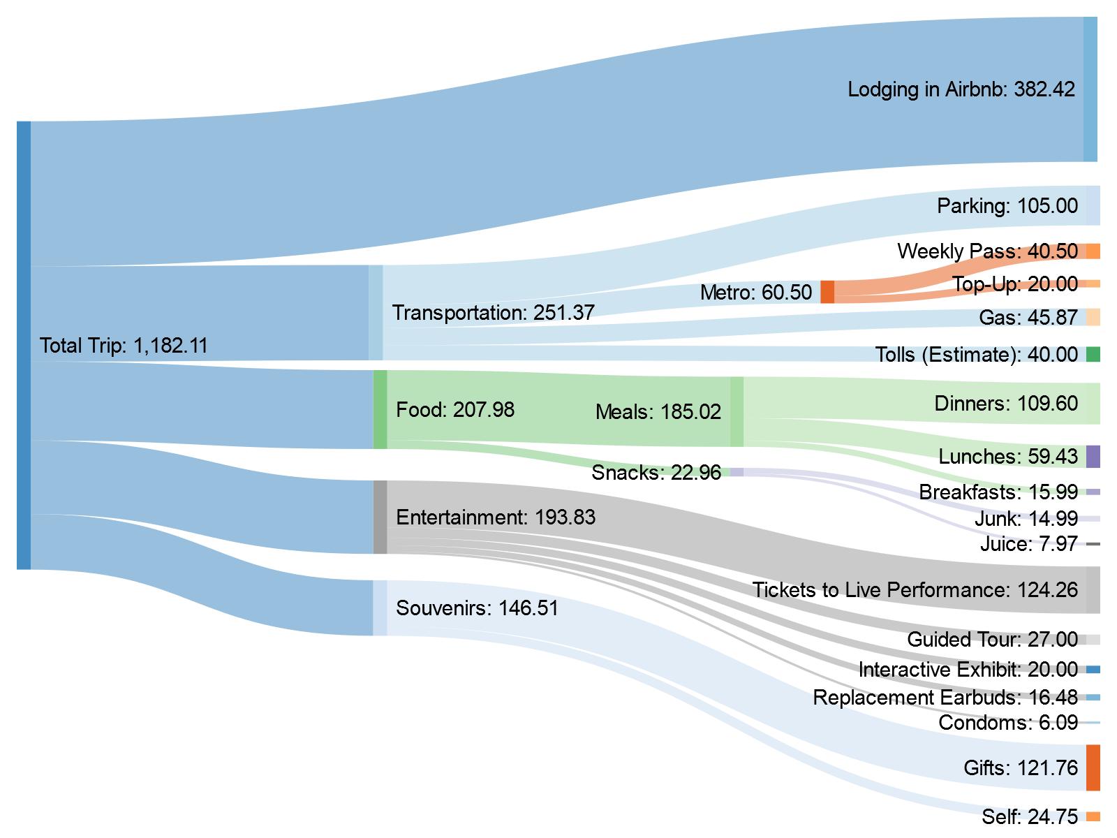 how to do a sankey diagram magic chef refrigerator parts of budget for my trip washington dc oc dataisbeautiful