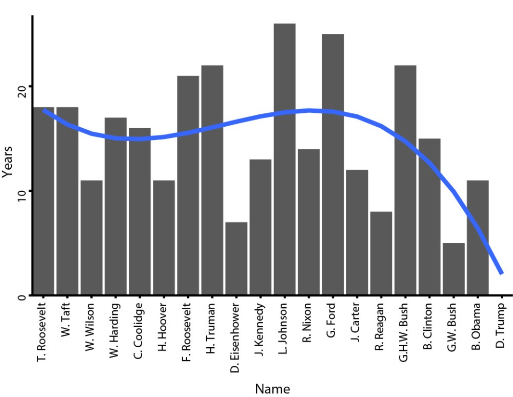 medium resolution of ocyears of service in elected office prior to assuming presidency for each u s president since 1900 oc