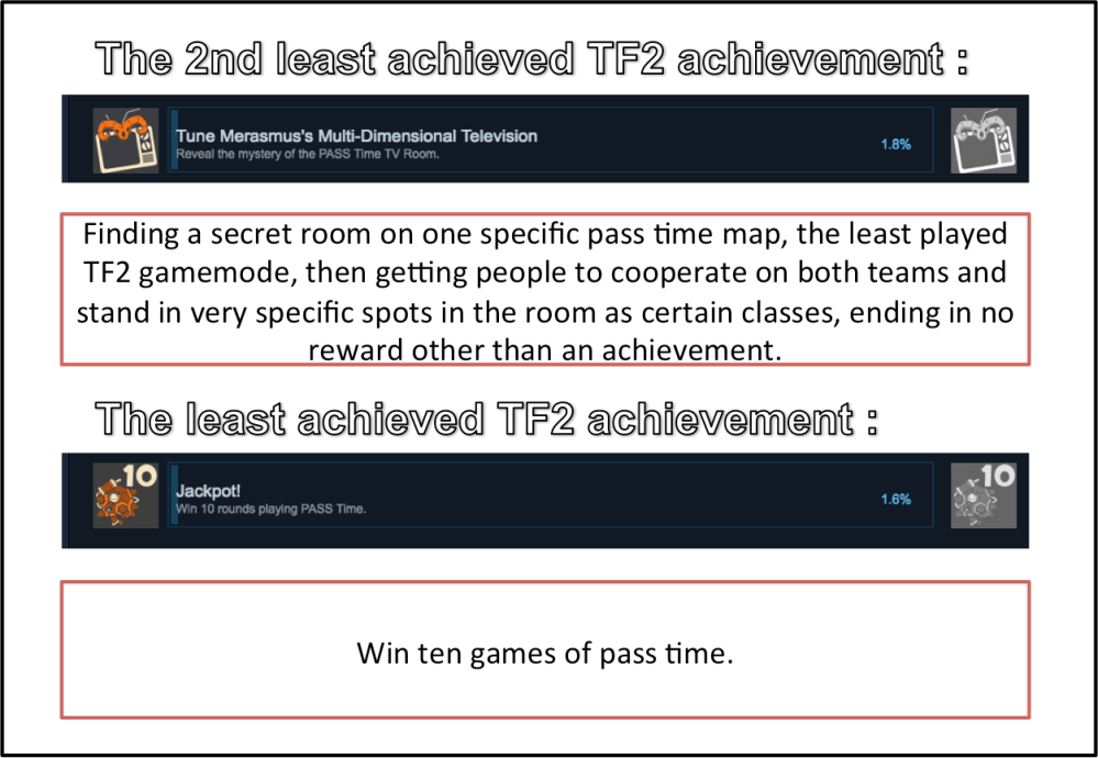 medium resolution of i was just browsing through steam achievements and noticed this