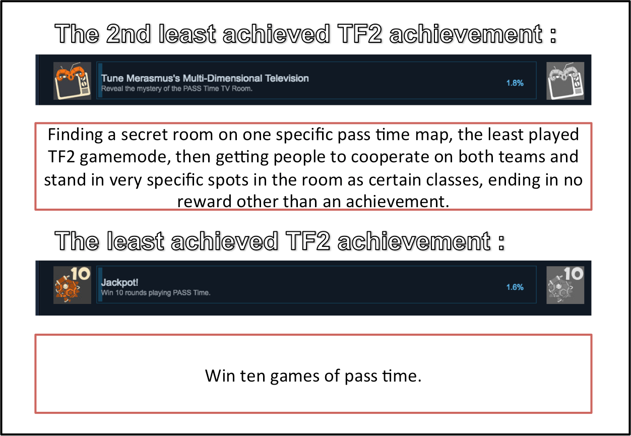 hight resolution of i was just browsing through steam achievements and noticed this