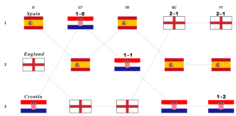 Evolution of the UEFA Nations League Group A4 table throughout the last matchday : soccer