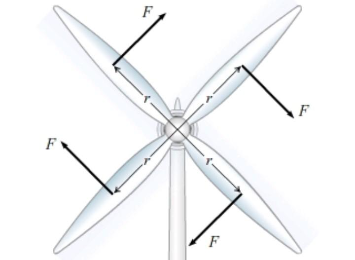 Force diagram of a 4-blade wind turbine : AccidentalRacism