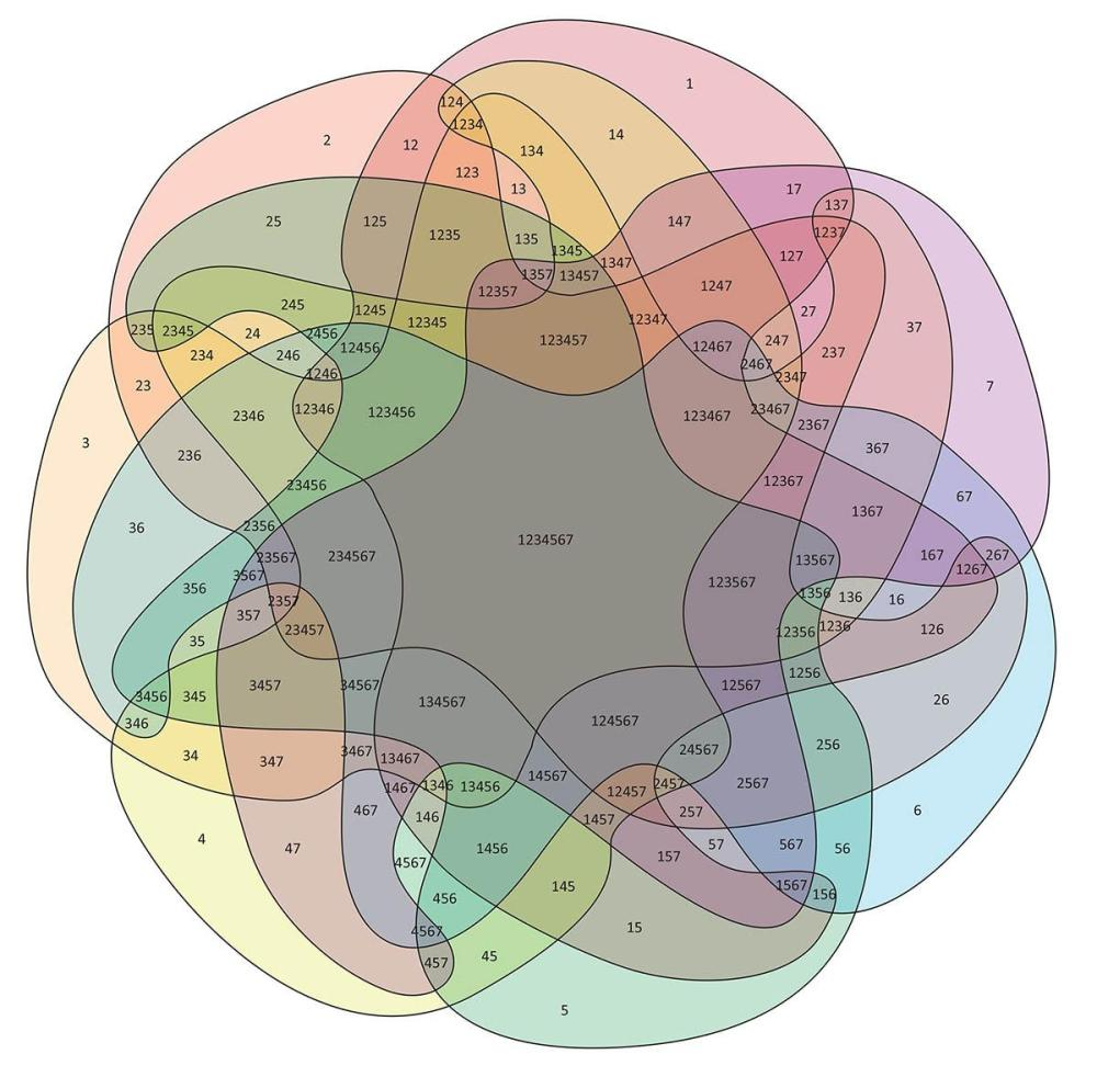 medium resolution of rotationally symmetrical seven set venn diagram