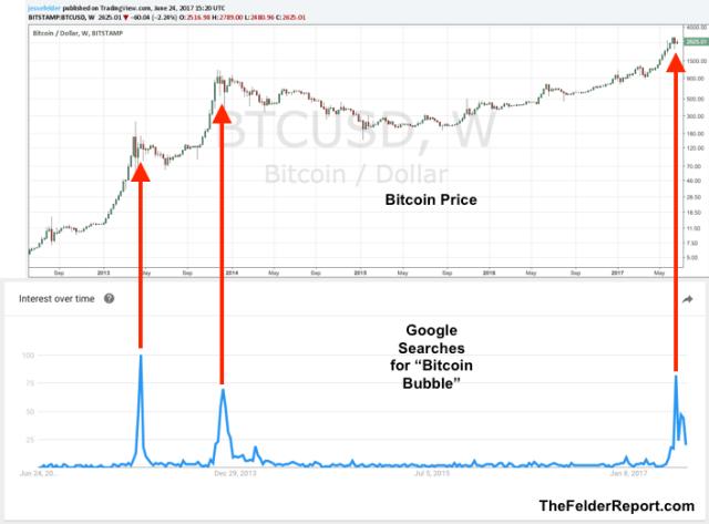 Google Trends helps predict Bitcoin Bubbles