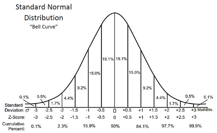 upvote the standard normal distribution for dat thicc 5 on
