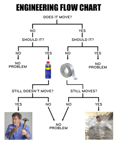 Engineers flow chart also thegrandtour rh reddit
