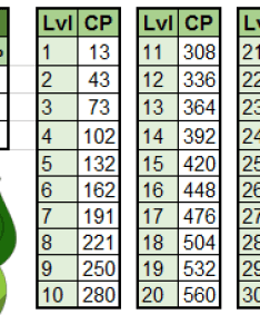 Bulbasaur iv cp chart for the community also day thesilphroad rh reddit