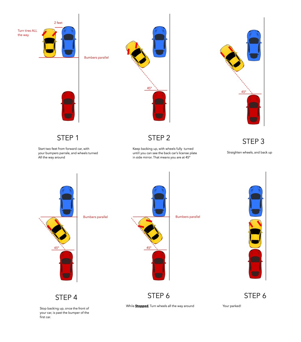 medium resolution of how to parallel park howto how to reverse parallel park diagram how to parallel park