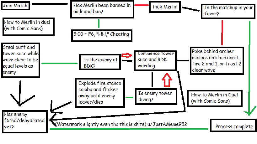 Low effort Paint process flow chart meme I made after f6