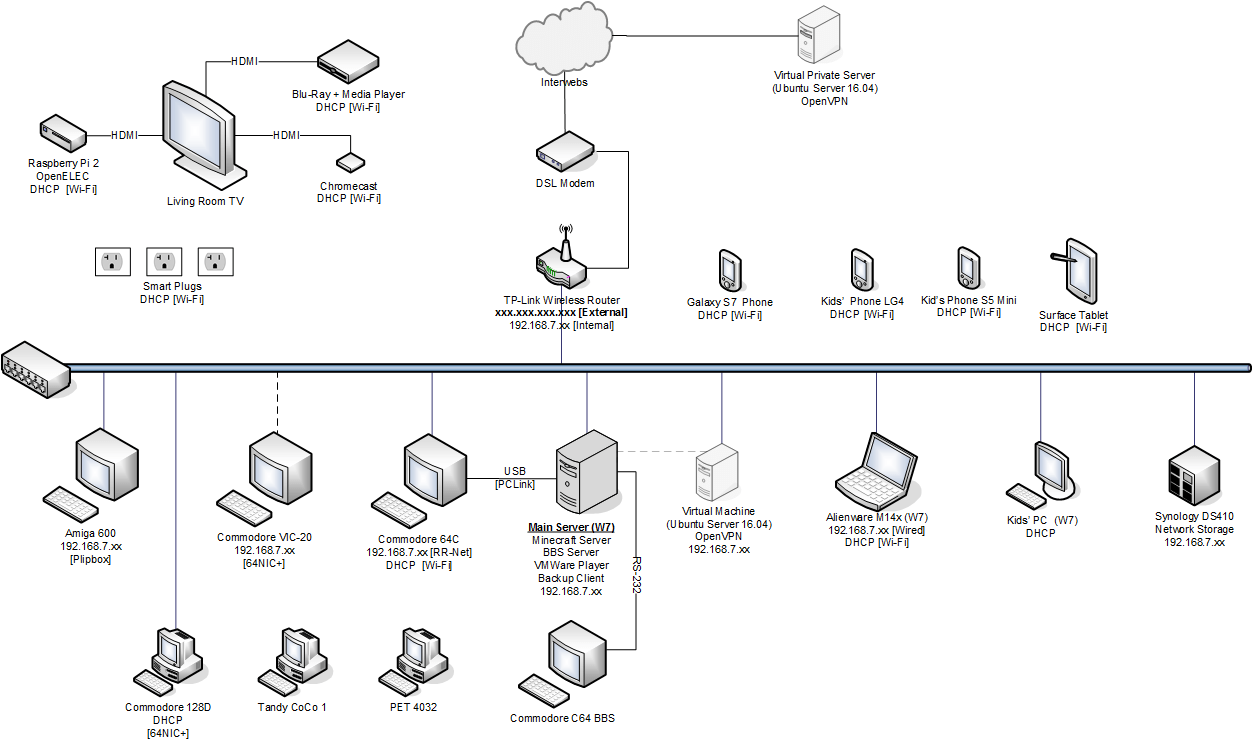 hight resolution of diagramnetwork