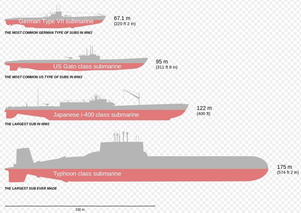medium resolution of comparison of german type vii u boats us gato class japanese i 400 class and typhoon class